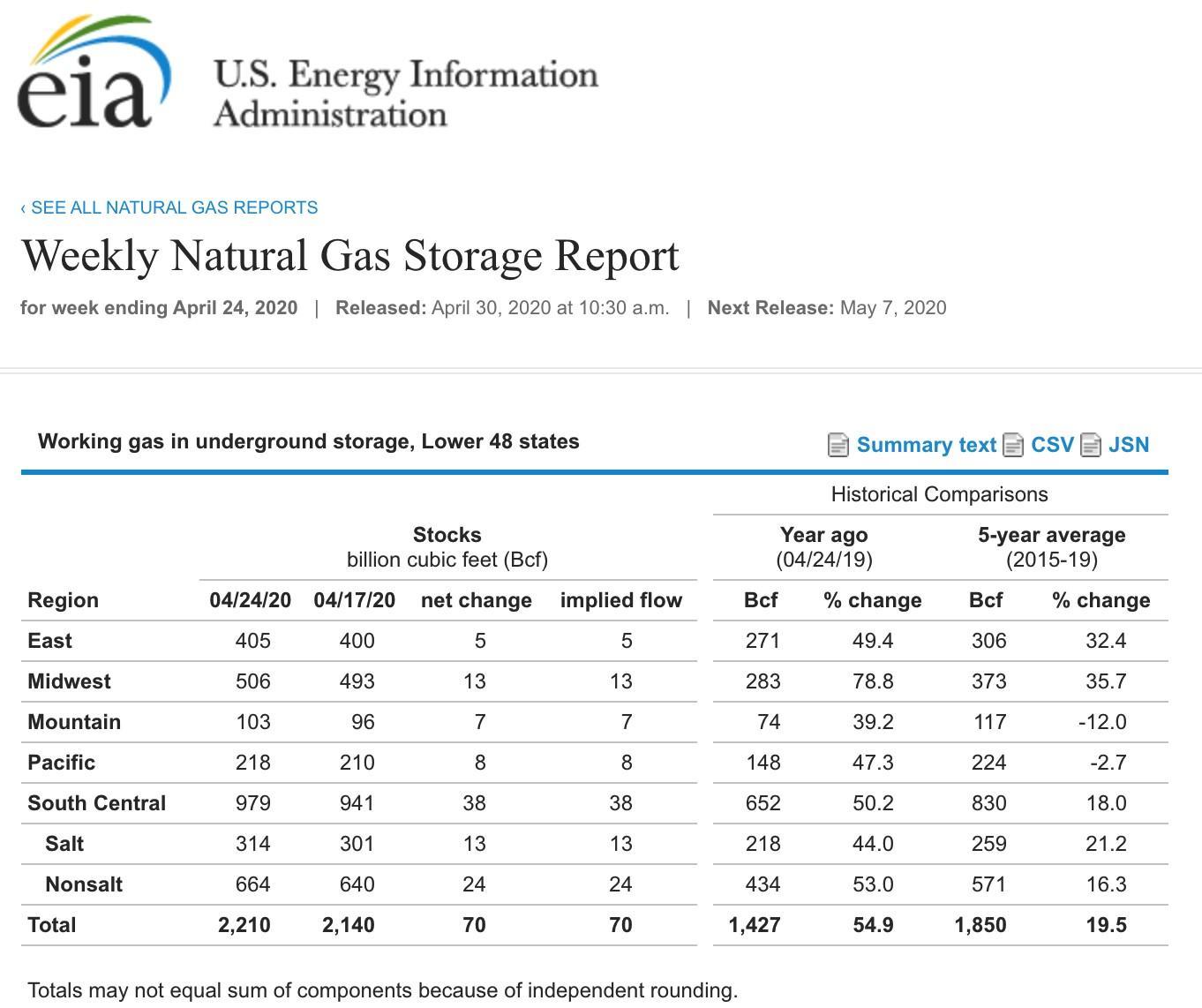 Erwarten Sie Unerwartete, Das In Erdgas-Futures-Markt